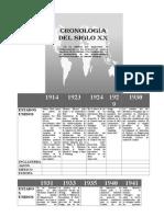Cronologia Siglo Xx de La Calidad