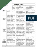 big idea chart