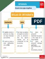 01_Clasificacion de Las Reglas Ortograficas