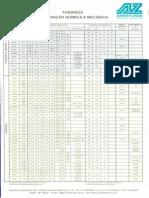 Tabela Fundidos - Composição Química e Mecânica - Aplicação