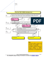 ISO 22000 OPRP Decision Tree