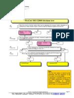 ISO 22000 OPRP Decision Tree