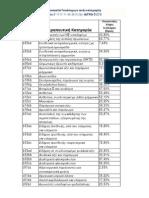 Ποσοστό Γενόσημων ανά κατηγορία atc4 ΦΕΚ B' 1117/11-06-2015