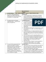 Comment on Kocha Benchmarking Gaps & Activities