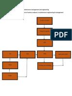 Overview of MEM
