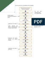 Diagrama de Flujo de La Elaboración de Jabón