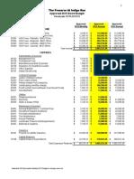 2015 budget - the presere