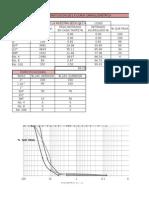 Verificacion de La Curva Granulometrica