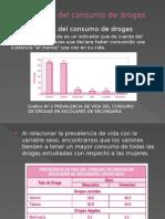 Magnitud Del Consumo de Drogas