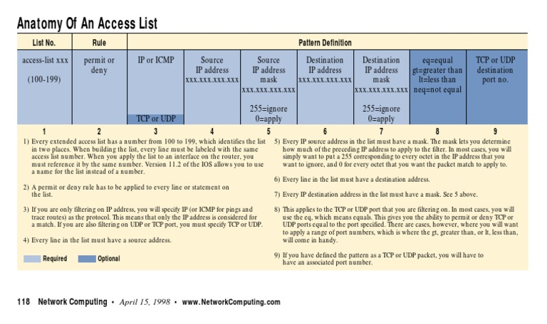 Anatomy of an Access List | Port (Computer Networking) | Ip Address