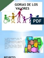 Categorias de Los Valores
