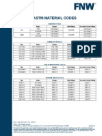ASTM Material Codes