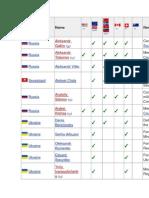 Războiul sancțiunilor. Lista numelor