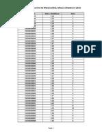 Rezultatet e provimit të Matematikës, Matura Shtetërore 2015
