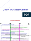 Simplified MO Call Flow in Ericsson UTRAN