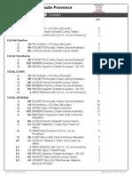 Classement GPM - Etape 3