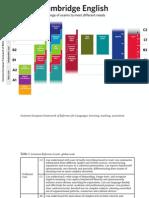 CEFR Levels Diagram