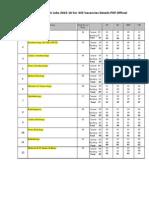 AIIMS Delhi Jobs 2015-16 For 332 Vacancies Details PDF Official