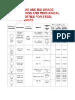 ASTM Bolts Grade Mark