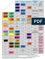 New Reagent Chart