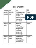 Forecasting (Peramalan) [Compatibility Mode]
