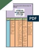 Tabla comparativa acerca de los diversos tipos de licencias de software
