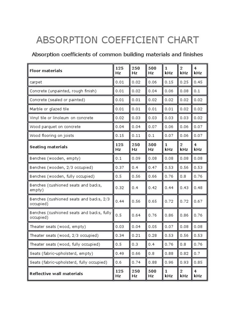 Absorption coefficient chart plaster architectural elements