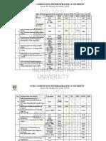 BBA Last Rank Status 2013-14