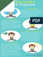 Infografico Conexao de 4 Etapas