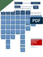 dg-organigramme-1-er-niveau-avril-2015