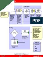 Requisition to Receipt Flow Model