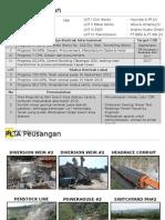 Presentasi UIP I Update 01 Juni 2015 (Peusangan)