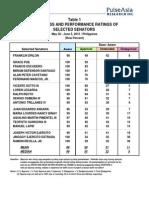 Performance Ratings of Selected Senators (UB June 2015)-2