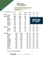May 2015 Co Charts