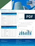 Bengaluru Office Rental Insight- Apr 2015