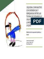 Youblisher.com-462158-Esquema Comparativo Con Diferencias y Semejanzas Entre Las Teor as de Desarrollo Creativo de Lowenfeld Gardner y Luquet