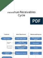 Revenue Receivables Cycle