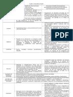 1.0 Cuadro Comparativo Proyectos