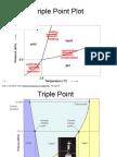 Triple Point Plot