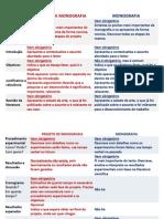 Projetos de Pesquisa - Metodologia