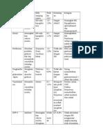 tabel DM
