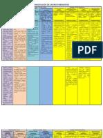 dosificacion de campos formativo