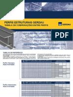 Tabela de Comparacoes entre Perfis.pdf