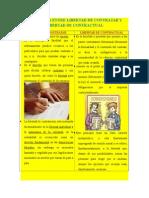 DIFERENCIA ENTRE LIBERTAD DE CONTRATAR Y LIBERTAD DE CONTRACTUAL