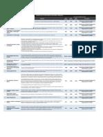 Updated List of SBFZ Traffic Violations & Penalties