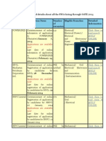Check the Consolidated Details About All the PSUs Hiring Through GATE 2014 Below
