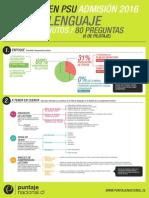Infografia PSU Lenguaje 2015