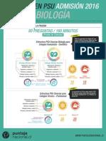 Infografia PSU Biología 2015