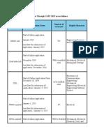 Details of PSU Recruitment Through GATE 2015 Are as Follows