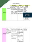 Cuadro Comparativo Evaluaciones